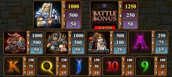 Tabela wypłat w darmowej grze na automacie online Gladiator Wars