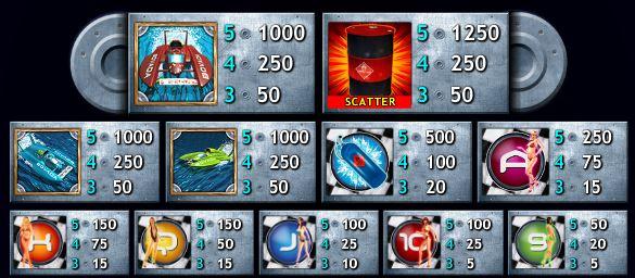Tabela wypłat w darmowej grze slotowej online Hydro Heat