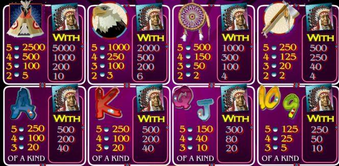 Wypłaty w grze na automacie online Rain Dance