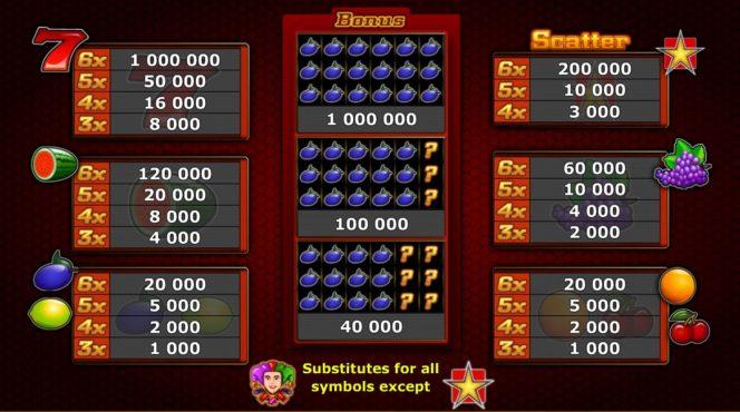 Automat slotowy Sizzling 6 – Tabela wypłat w grze Sizzling 6