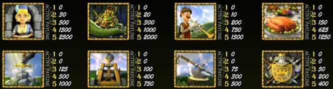 Tabel de câștiguri în Once Upon a Time joc de păcănele gratis