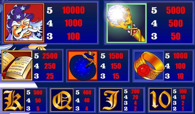 Tabel de câștiguri în Winning Wizards joc de cazino gratis