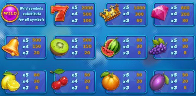 Tabel de câștiguri în Fresh Fortune joc ca la aparate online