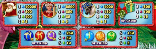 Tabel de câștiguri Naughty or Nice joc de păcănele gratis