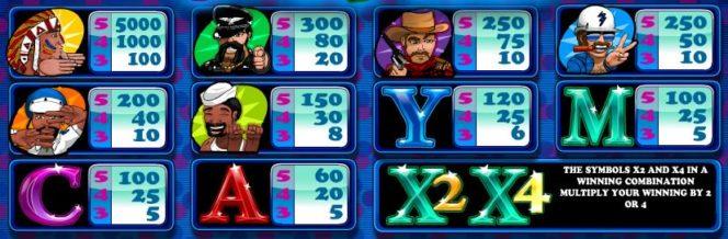 Tabel de câștiguri în joc de cazino gratis 80´s Night Life