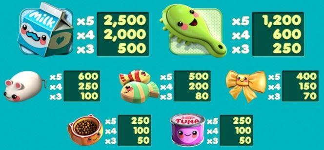 Tabel de câștiguri în Kawaii Kitty joc ca la aparate gratis online