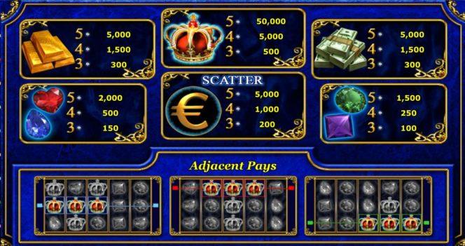 Tabel de câștiguri în joc ca la aparate distractiv Just Jewels Deluxe