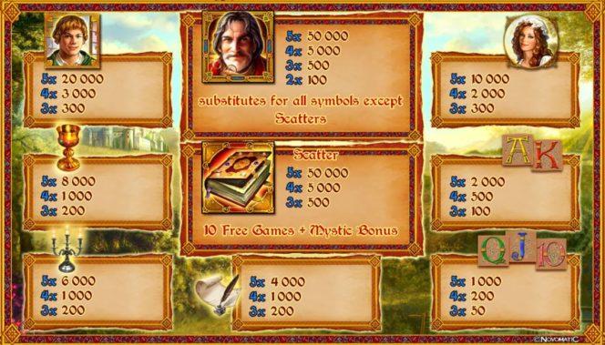 Câștiguri în Mystic Secrets joc de noroc online gratis