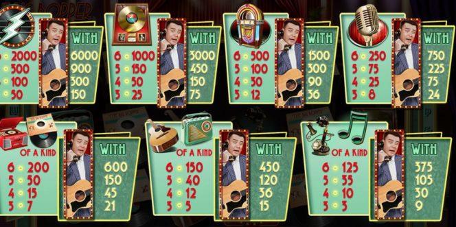 Tabel de câștiguri în The Big Bopper joc de cazino