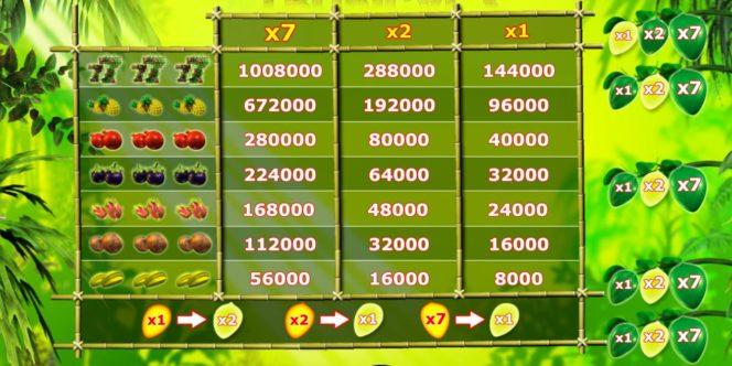 Tabel de câștiguri în Tropical 7 joc de păcănele gratis