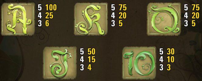 Таблица выплат онлайн игрового слота Jack and the Beanstalk