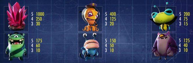 Таблица выплат игрового автомата онлайн - Space Wars