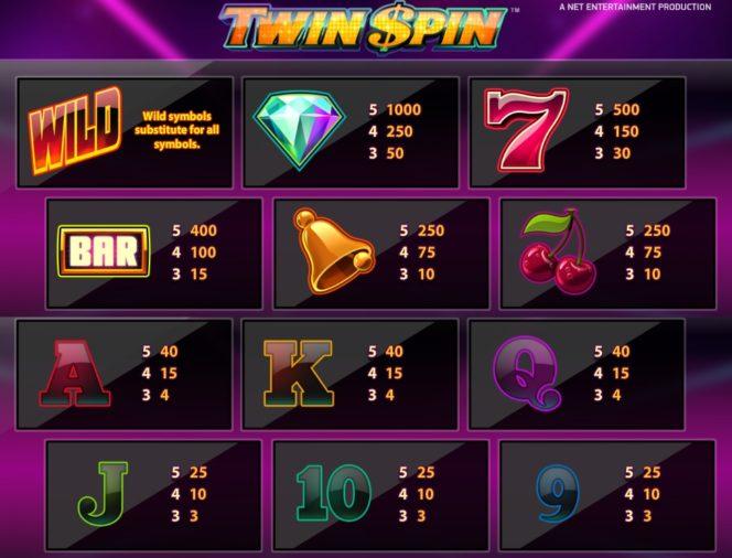 двойная таблица выплат игрового автомата Twin Spin