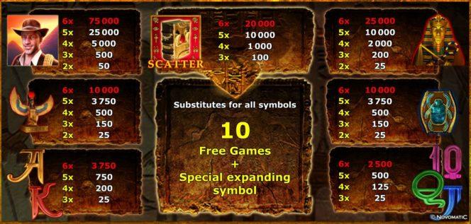 Онлайн бесплатный казино игровой слот Book of Ra 6 таблица выплат