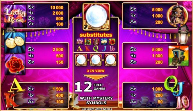 Таблица выплат бесплатного игрового автомата Lucky Rose