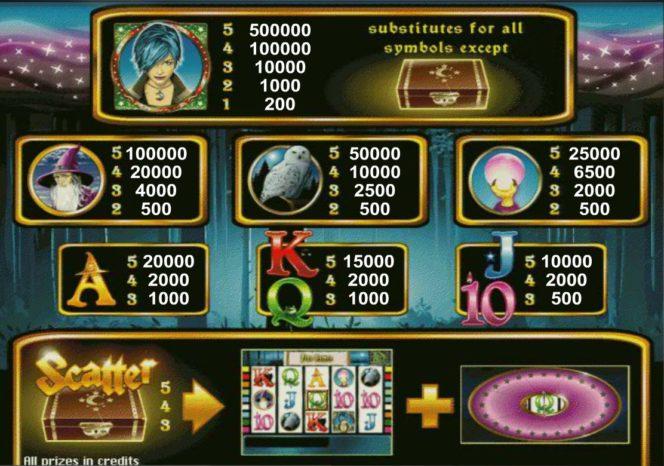 Таблица выплат Бесплатного онлайн игрового автомата Magic Money
