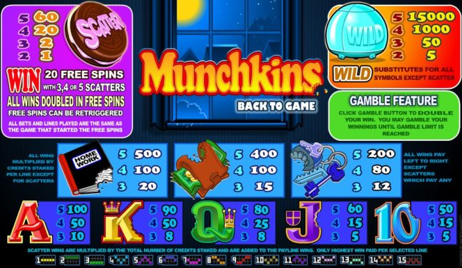 Таблица выплат онлайн игрового казино Munchkins