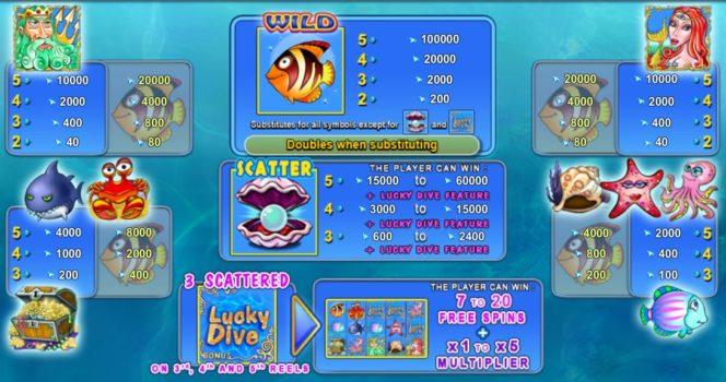 Ocean Rush бесплатный онлайн игровой автомат