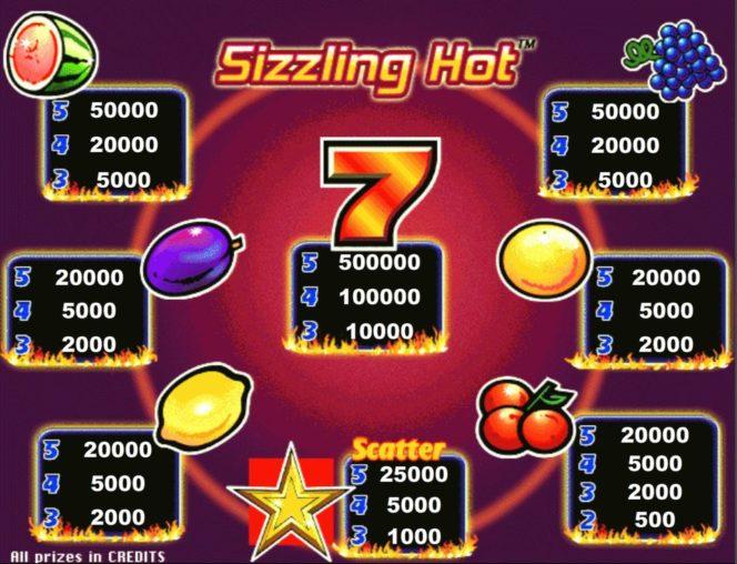 Таблица выплат из онлайн фруктового автомата Sizzling Hot