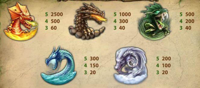 Таблица выплат бесплатного игрового автомата для казино Dragon Island