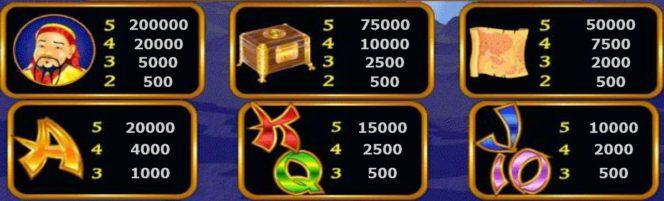 Таблица выплат онлайн игрового автомата Marco Polo