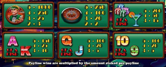 Таблица выплат бесплатного игрового автомата онлайн Hot Roller