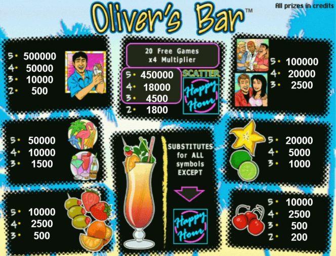 Таблица выплат из онлайн игрового автомата Oliver's Bar