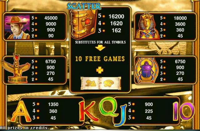 Paytable of Book of Ra online free slot machine