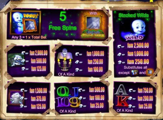 Kifizetési táblázat képe a Casper´s Mystery Mirror nyerőgépből
