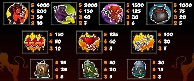 Online casino slot game Devil's Delight