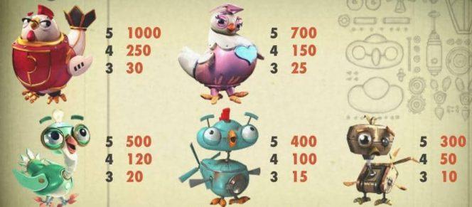 Paytable of EggOMatic free casino slot game