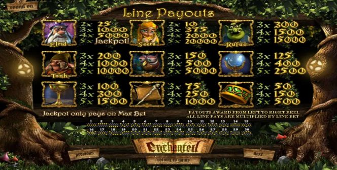Payouts from online slot machine Enchanted