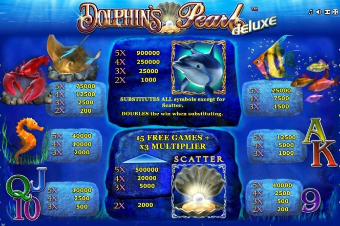 Payouts of Dolphin´s Pearl Deluxe online for free