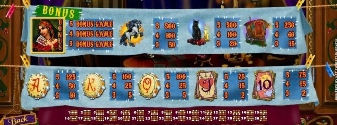 Fortune Teller joc cu aparate gratis online - tabel de câștiguri și linii câştigătoare