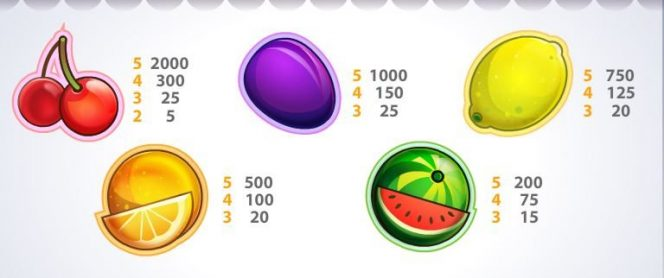 Payouts from Fruit Shop online casino slot game