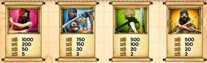 Online slot machine Ninja Fruits for free