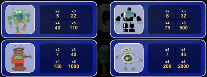 Paytable of online casino slot game Roboslots