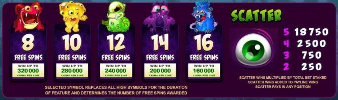 Free spins feature from So Many Monsters online slot machine