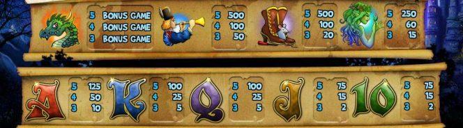 Tabla de pagos de la tragamonedas de casino Tales of Krakow