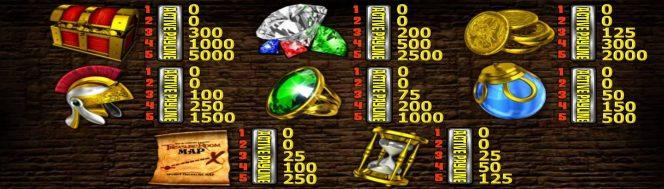 Online free casino slot Treasure Room no deposit