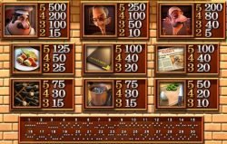 Slot machine Mamma mia! - Paytable I