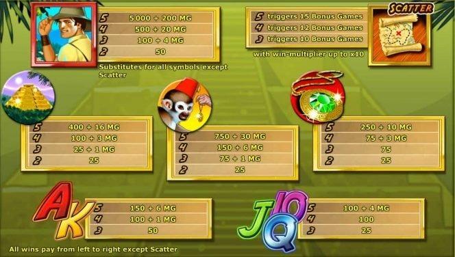 A Quest for Gold nyerőgépes játék kifizetési táblázata