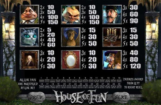 House of Fun ingyenes nyerőgép – Kifizetési táblázat