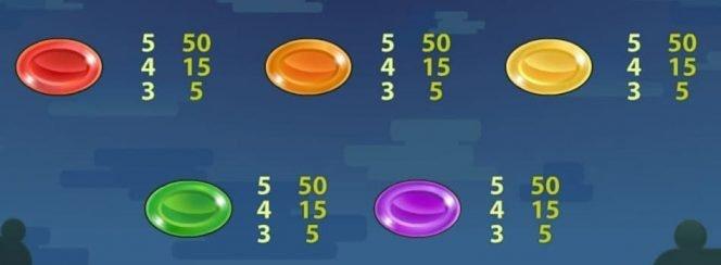 Tabla de pagos I - tragamonedas gratis online de casino Reel Rush