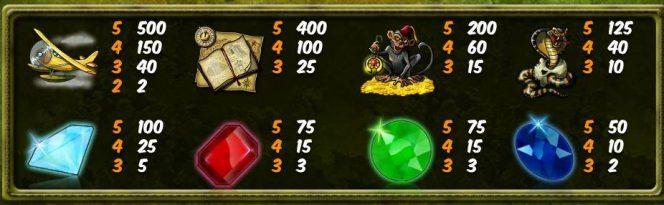 Tabla de pagos de la tragamonedas de casino Relic Raiders