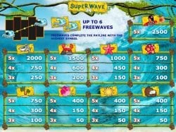 Таблица выплат бесплатного игрового автомата Super Wave 34
