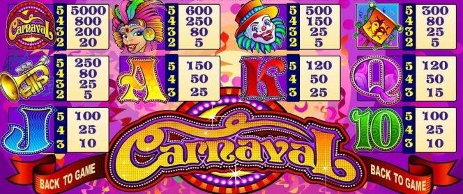 Joc de aparate Carnaval - tabel de câștiguri