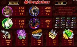 Dogfather casino ingyenes nyerőgépes játék