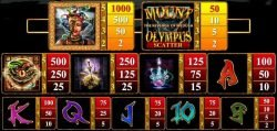 Paytable of online slot Mount Olympus no registration