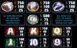 Paytable of online slot machine Pure Platinum